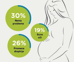 Utiče li trudnoća na vid ?